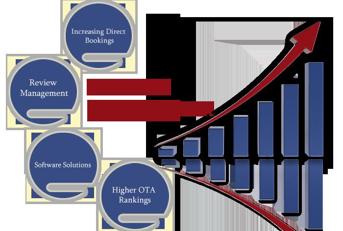 revenue management slideshare