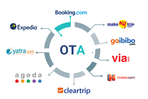 Ota listing in online travel portal, OTA Travel, OTA Hotel, ota vs. Direct booking, otas