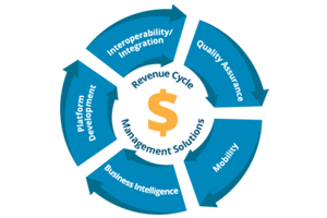 revenue management company, revenue management for hotels, revenue management services, revenue management techniques, hotel revenue management, revenue management strategy, importance of revenue management